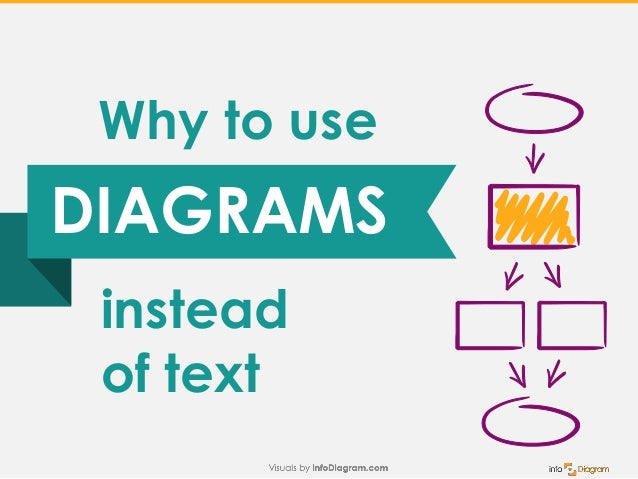 Copyright: infoDiagram.com 2015 DIAGRAMS instead of text Why to use