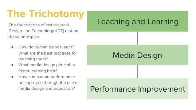 Instructional Design And Technology A Visual Definition