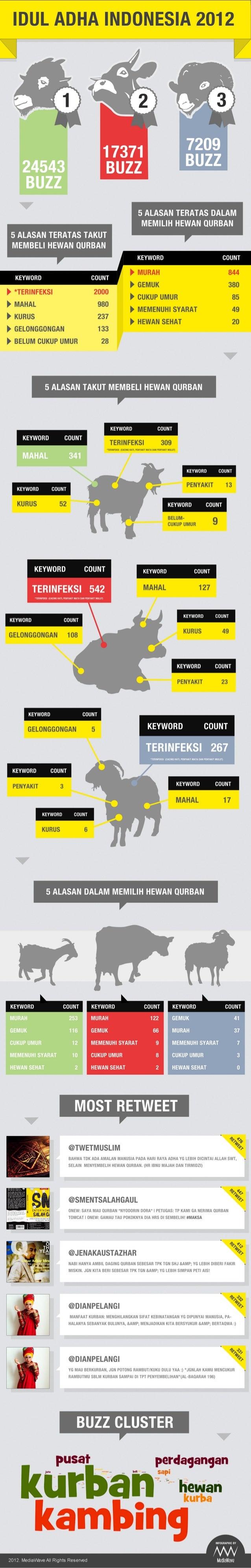 Idul adha indonesia 2012