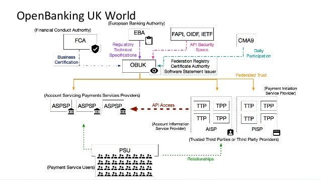 Adventures in Open Banking: Understanding OAuth and OpenID