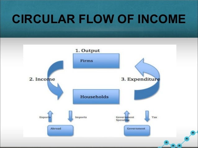 circular flow of income in indian economy [economy] barter-money-bitcoin: circular flow of income, savings to investment, time value of money, deferred payments (part 2.
