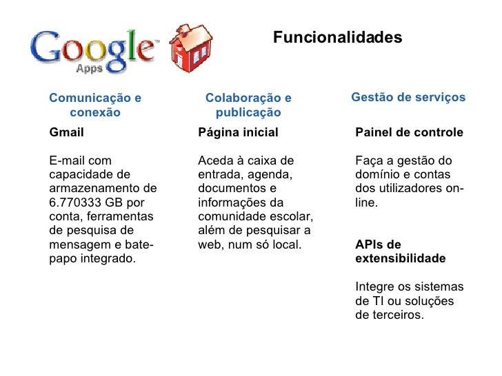 Funcionalidades Comunicação e conexão Colaboração e publicação Gestão de serviços Gmail E-mail com capacidade de armazenam...