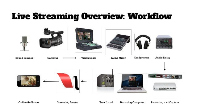 reaching out through live streaming