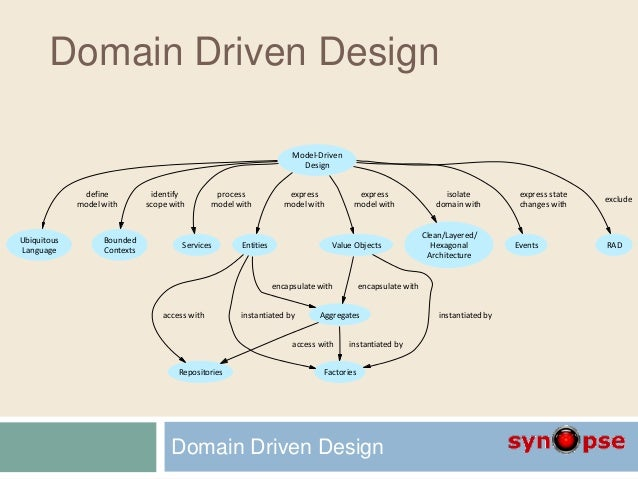 D2 domain driven design Domaine architecture