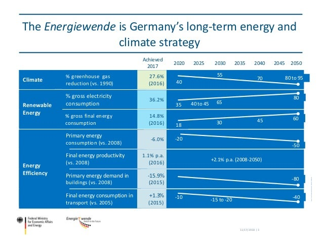 Energy Research Program of the German Government Slide 3
