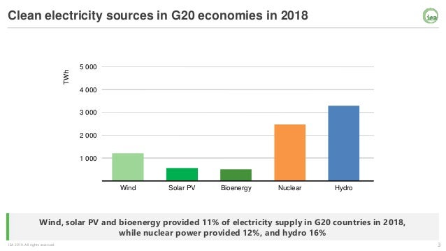 IEA Executive Director Presentation to G20 Energy Ministers Session Slide 3