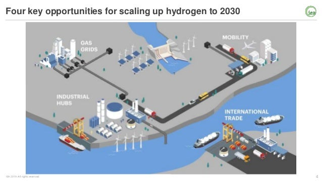 4IEA 2019. All rights reserved. Four key opportunities for scaling up hydrogen to 2030