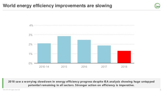 5IEA 2019. All rights reserved. 2018 saw a worrying slowdown in energy efficiency progress despite IEA analysis showing hu...