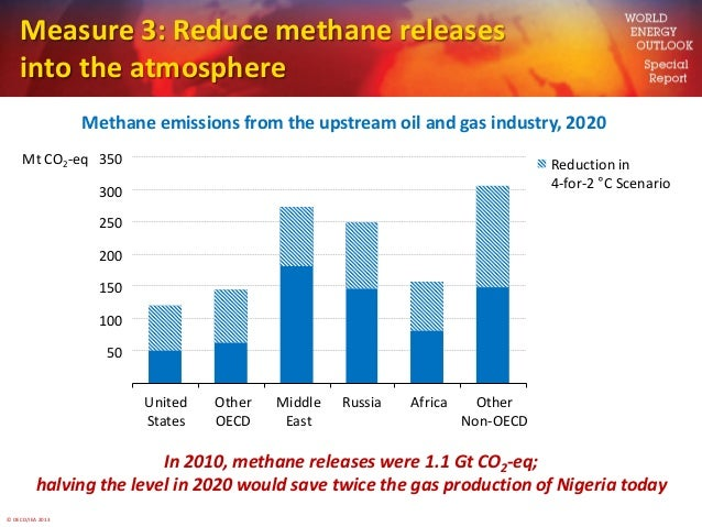 © OECD/IEA 2013Measure 3: Reduce methane releasesinto the atmosphereMethane emissions from the upstream oil and gas indust...