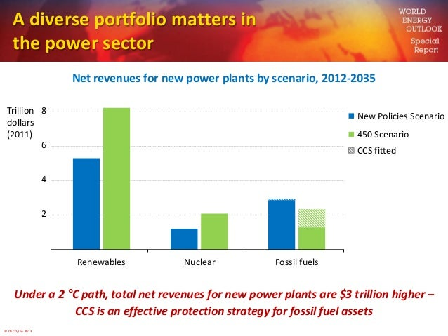 © OECD/IEA 2013A diverse portfolio matters inthe power sectorNet revenues for new power plants by scenario, 2012-2035Under...
