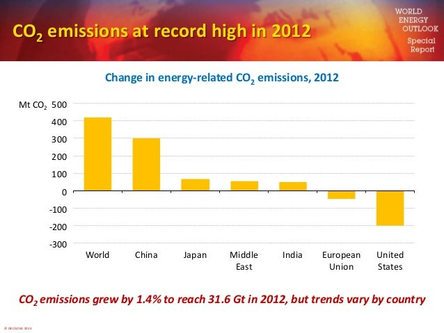 © OECD/IEA 2013CO2 emissions at record high in 2012Change in energy-related CO2 emissions, 2012CO2 emissions grew by 1.4% ...