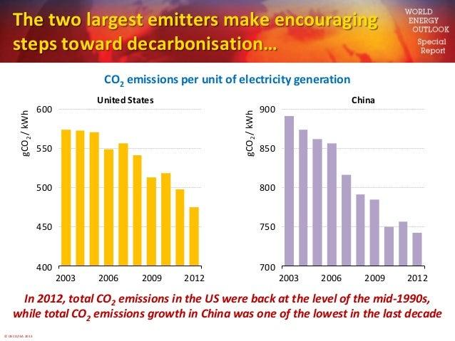 © OECD/IEA 20137007508008509002003 2006 2009 2012gCO2/kWhChina4004505005506002003 2006 2009 2012gCO2/kWhUnited StatesThe t...