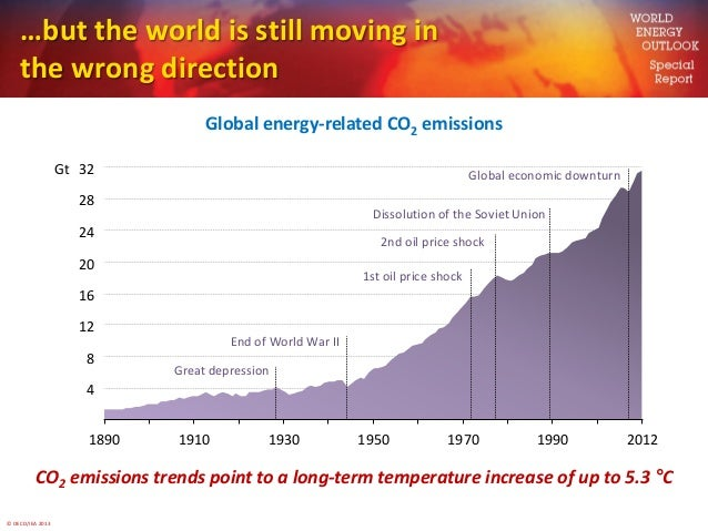 © OECD/IEA 2013…but the world is still moving inthe wrong directionGlobal energy-related CO2 emissionsCO2 emissions trends...