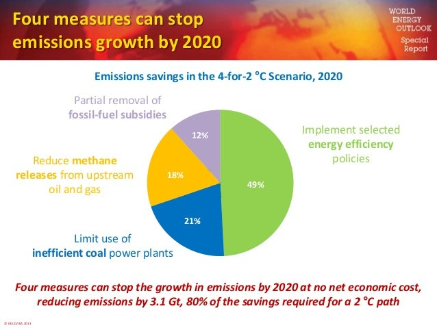 © OECD/IEA 2013Four measures can stopemissions growth by 2020Emissions savings in the 4-for-2 °C Scenario, 2020Four measur...