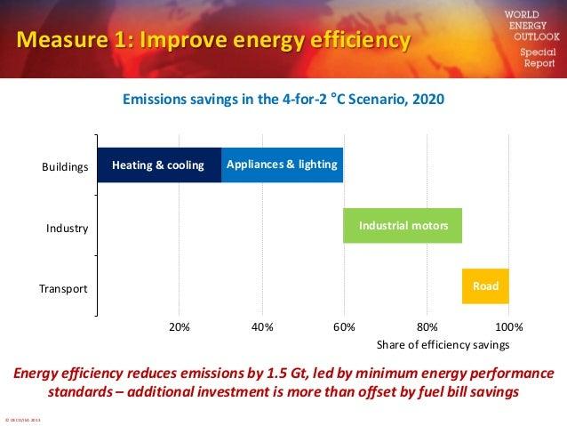 © OECD/IEA 2013Measure 1: Improve energy efficiencyEmissions savings in the 4-for-2 °C Scenario, 2020Energy efficiency red...