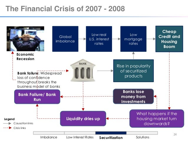 role of asset securitization in present financial crisis Learn how to position your organization to successfully manage the ever-present  financial markets what role  risk management lessons from the crisis.