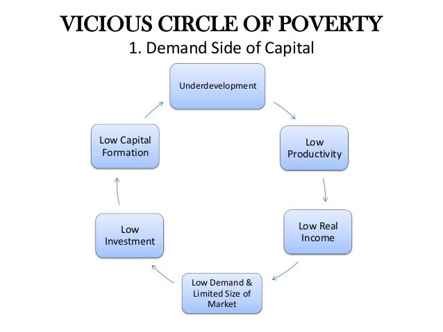 The Vicious Cycle of Poverty and Mental Health
