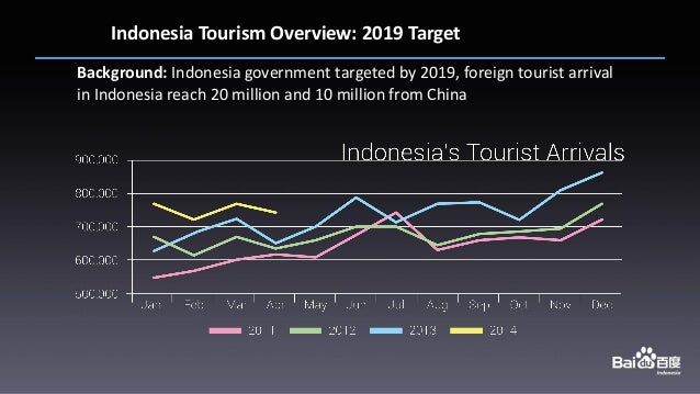 an overview of the economy of indonesia Free essay: executive summary executive summary this paper examines the economic environment of doing business in indonesia it takes into account several.
