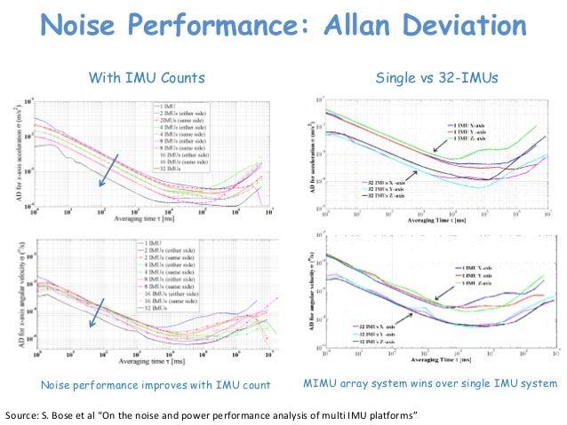 Multi Inertial Measurement Units (MIMU) Platforms: Designs & Applica…