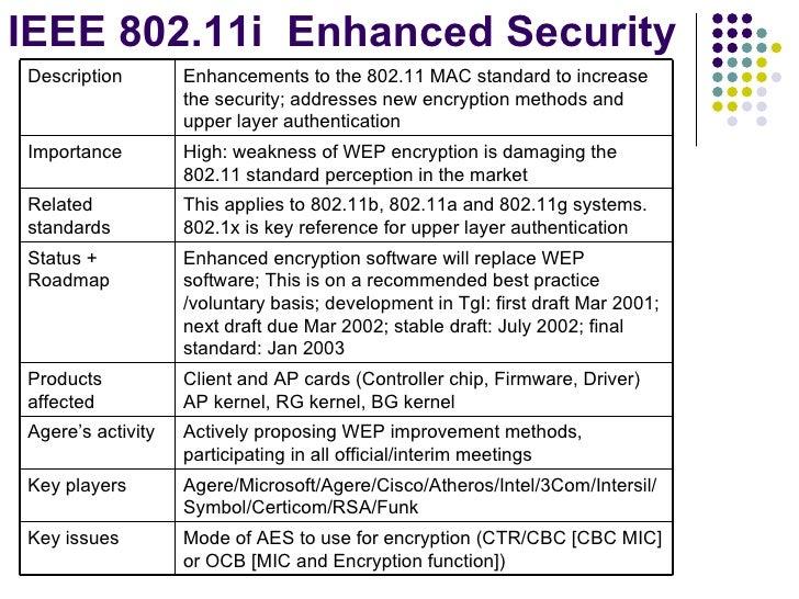 ieee 802.11 n standard pdf