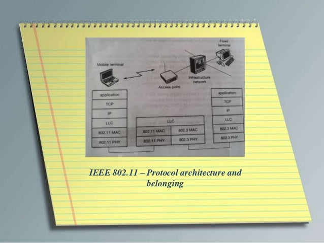 IEEE 802.11 – Protocol architecture and              belonging