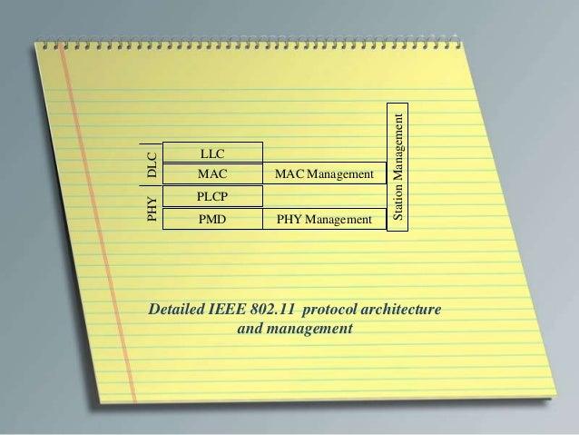Station ManagementDLC    LLC       MAC        MAC Management      PLCPPHY       PMD        PHY ManagementDetailed IEEE 802...
