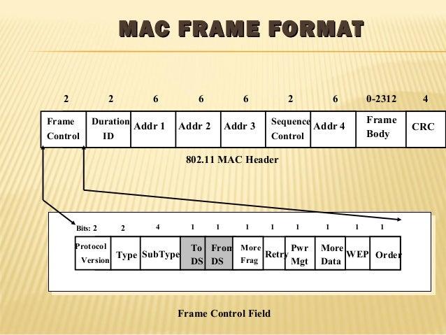 MMAACC FFRRAAMMEE FFOORRMMAATT  2 2 6 6 6 2 6 0-2312 4  Frame  Control  Duration  ID  Addr 1 Addr 2 Addr 3 Sequence Addr 4...