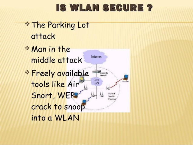 IISS WWLLAANN SSEECCUURREE ??  The Parking Lot  attack  Man in the  middle attack  Freely available  tools like Air  Sn...