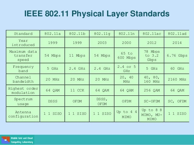 Ieee 802 11 Architecture And Services