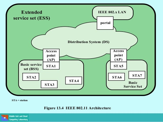 Ieee architecture and services for Ieee 802 11 architecture