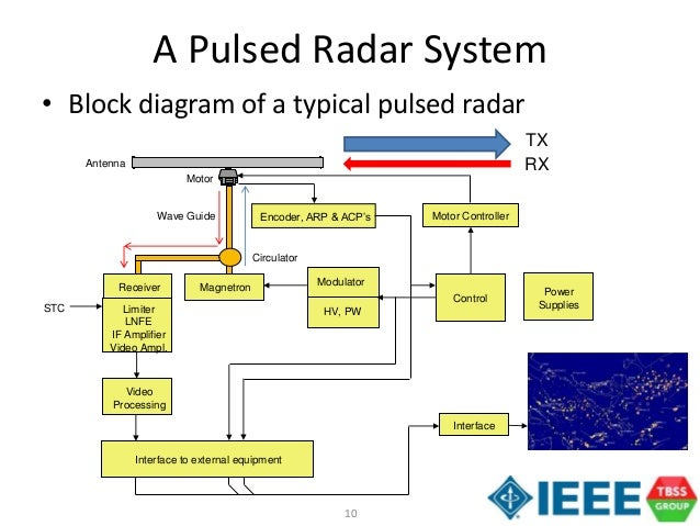 pulse radar block diagram  zen diagram, block diagram