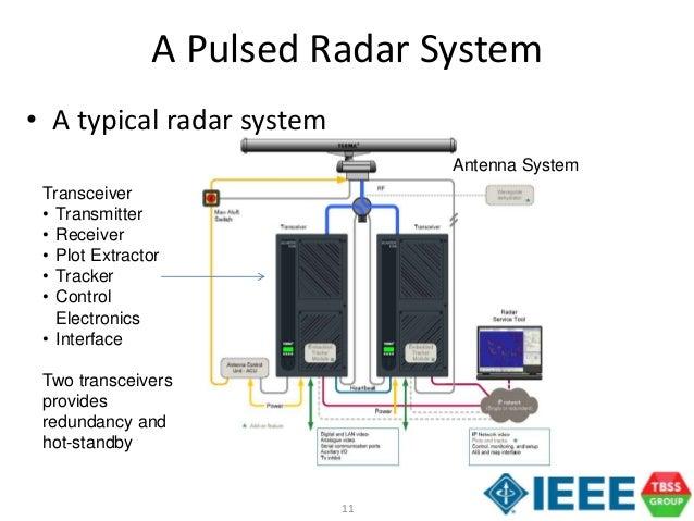 A Tutorial on Radar System Engineering