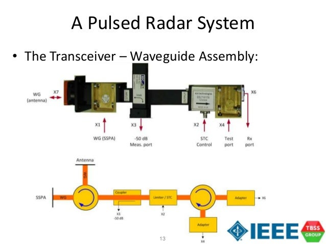 A Tutorial on Radar System Engineering