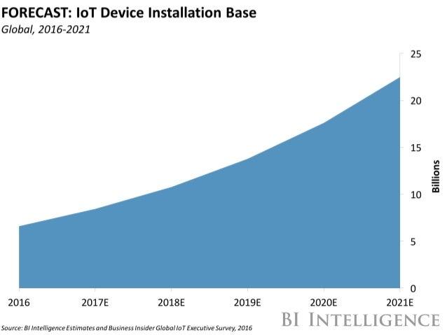 IEEE CS Phoenix - Internet of Things Innovations & Megatrends Update