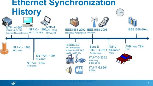 Network: Synchronization: IEEE1588's Future in Computing and the Data…