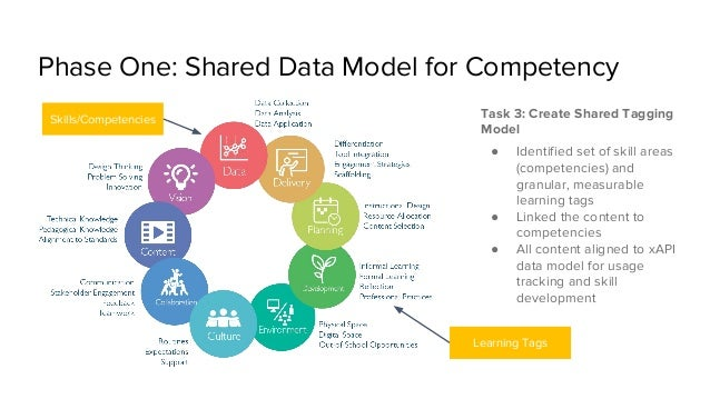 Phase One: Shared Data Model for Competency Task 3: Create Shared Tagging Model ● Identified set of skill areas (competenc...