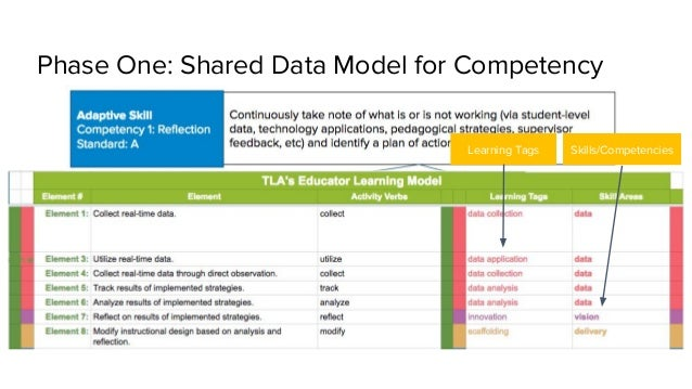 Phase One: Shared Data Model for Competency Skills/CompetenciesLearning Tags