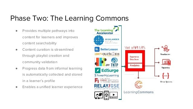 Phase Two: The Learning Commons ● Provides multiple pathways into content for learners and improves content searchability ...