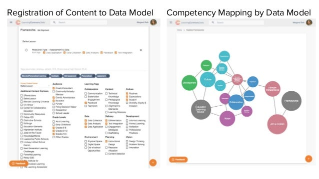 Registration of Content to Data Model Competency Mapping by Data Model