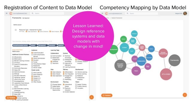 Registration of Content to Data Model Competency Mapping by Data Model Lesson Learned: Design reference systems and data m...