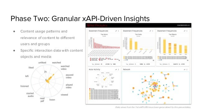 Phase Two: Granular xAPI-Driven Insights ● Content usage patterns and relevance of content to different users and groups ●...