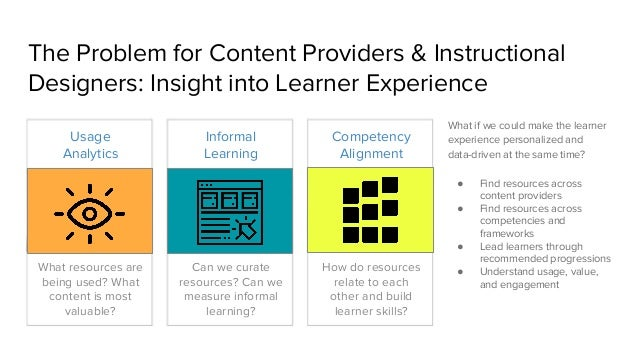 The Problem for Content Providers & Instructional Designers: Insight into Learner Experience Competency Alignment What res...