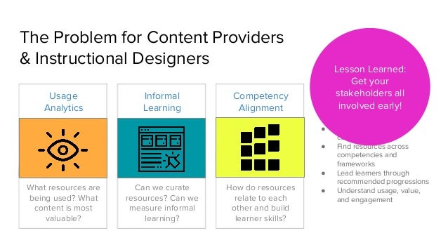 The Problem for Content Providers & Instructional Designers Competency Alignment What resources are being used? What conte...