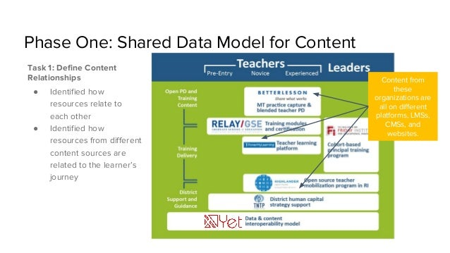 Phase One: Shared Data Model for Content Task 1: Define Content Relationships ● Identified how resources relate to each ot...