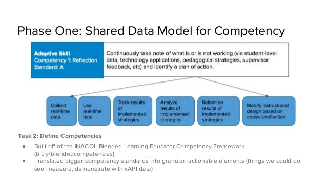 Phase One: Shared Data Model for Competency Task 2: Define Competencies ● Built off of the iNACOL Blended Learning Educato...