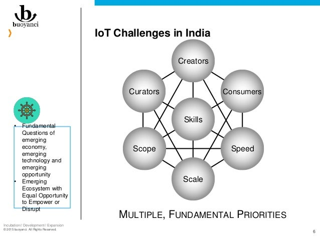 Incubation// Development// Expansion © 2015 buoyanci. All Rights Reserved. 6 IoT Challenges in India Curators Consumers Sp...