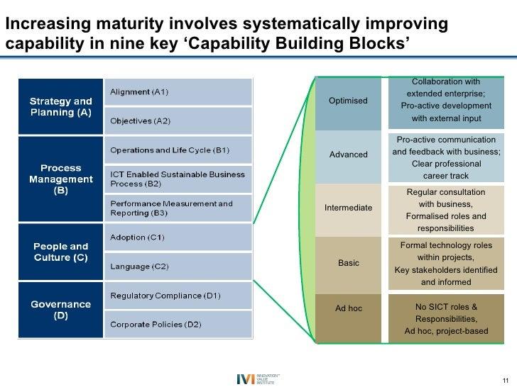 Increasing maturity involves systematically improvingcapability in nine key 'Capability Building Blocks'                  ...