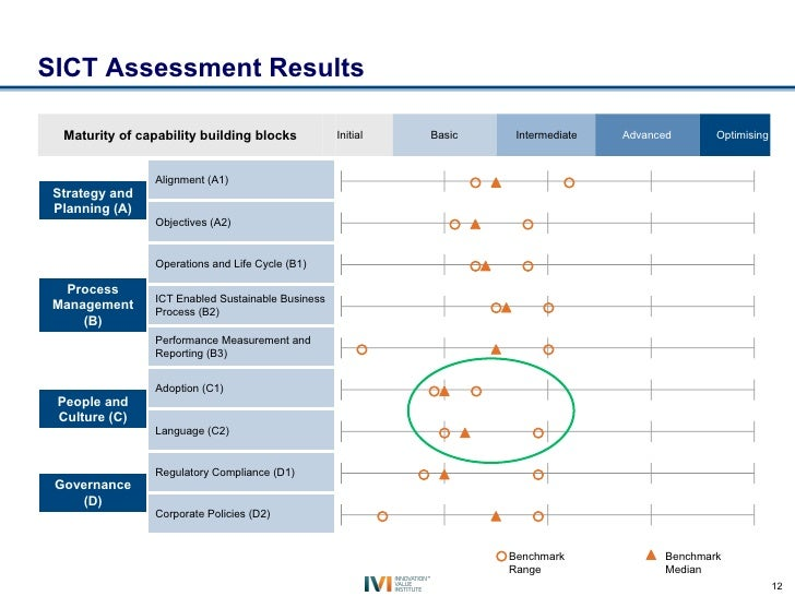 SICT Assessment Results  Maturity of capability building blocks           Initial   Basic    Intermediate   Advanced      ...