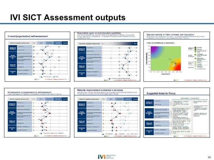 IVI SICT Assessment outputs                              14