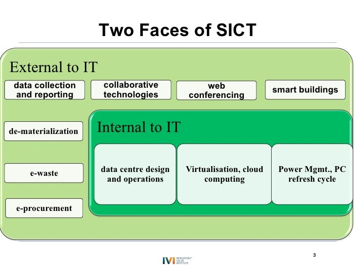 Two Faces of SICTExternal to IT data collection      collaborative           web                 smart buildings and repor...